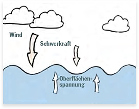 Wellenerklärungen