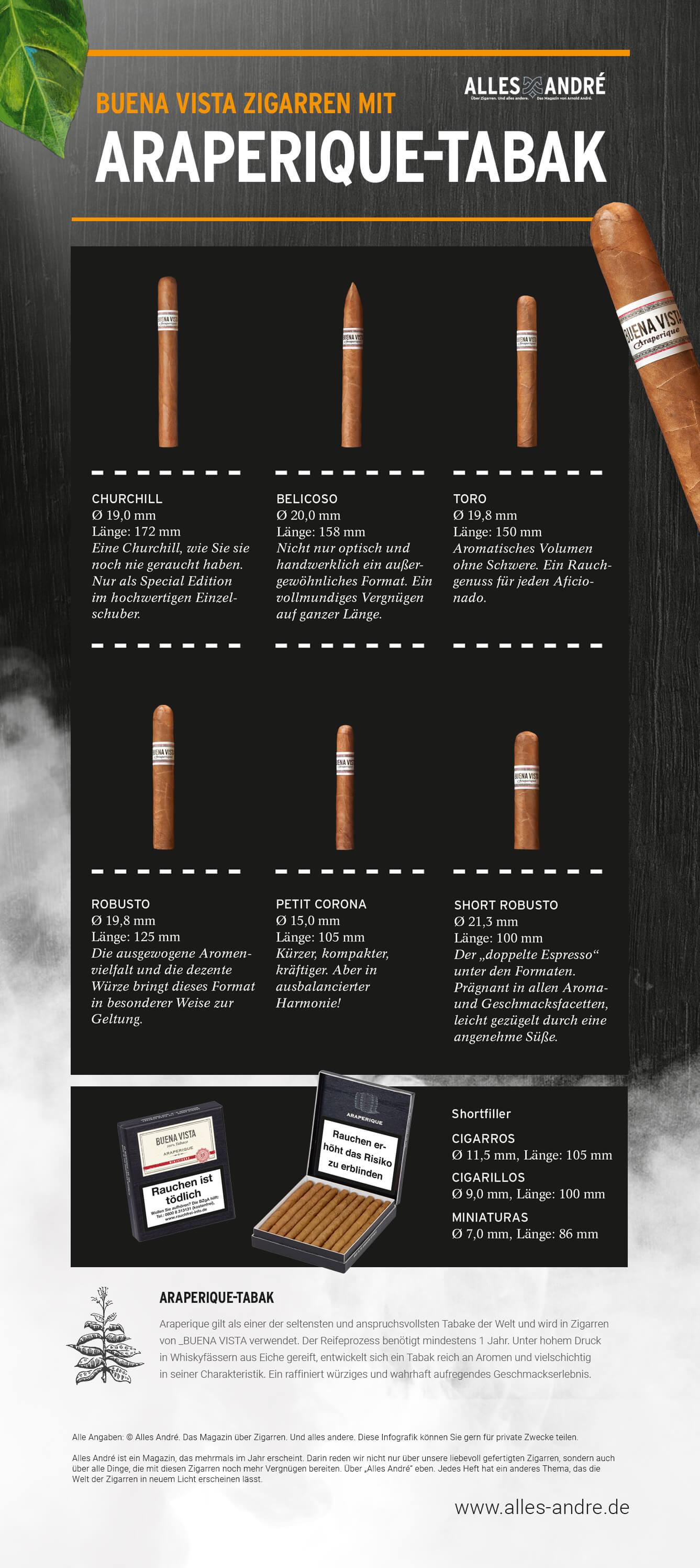 Infografik Araperique-Tabak